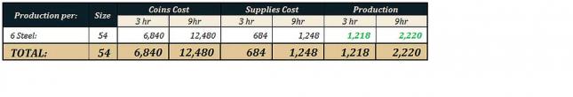 Manufactures boostées Tableau_6_boosts