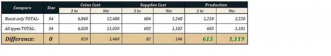 Manufactures boostées Tableau_comp.boost_nonboost